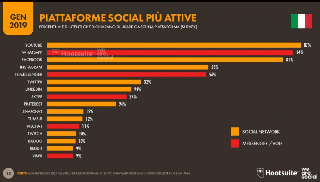 Piattaforme Social più attive